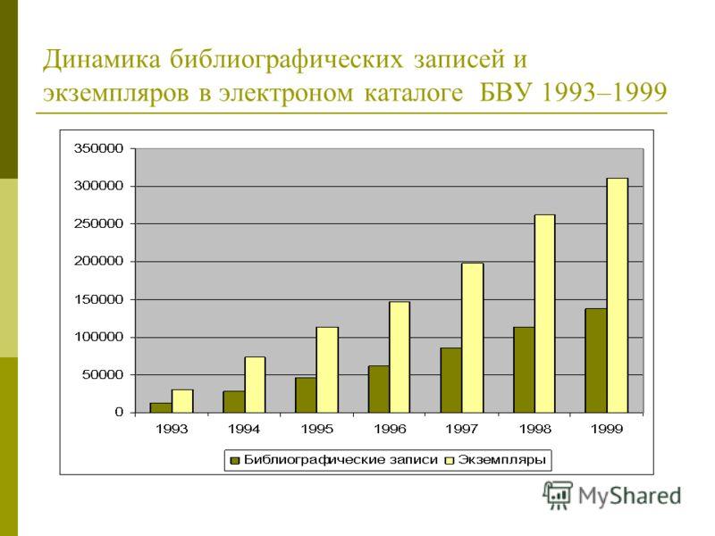 Динамика библиографических записей и экземпляров в электроном каталоге БВУ 1993–1999