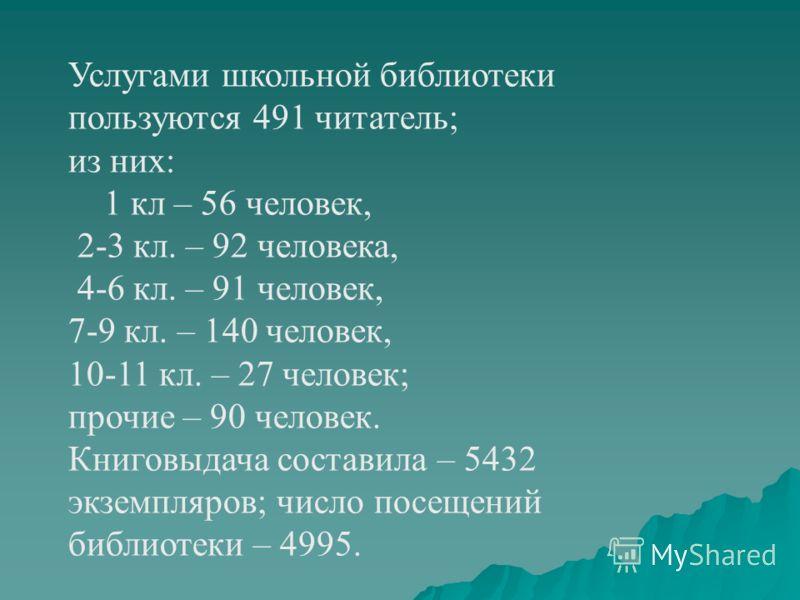Услугами школьной библиотеки пользуются 491 читатель; из них: 1 кл – 56 человек, 2-3 кл. – 92 человека, 4-6 кл. – 91 человек, 7-9 кл. – 140 человек, 10-11 кл. – 27 человек; прочие – 90 человек. Книговыдача составила – 5432 экземпляров; число посещени