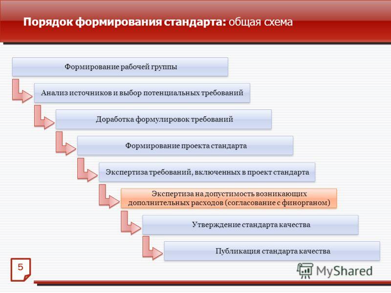 Порядок формирования стандарта: общая схема 5 Экспертиза на допустимость возникающих дополнительных расходов (согласование с финорганом) Формирование рабочей группы Анализ источников и выбор потенциальных требований Доработка формулировок требований