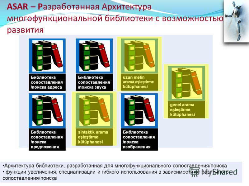 ASAR – Разработанная Архитектура многофункциональной библиотеки с возможностью развития Архитектура библиотеки, разработанная для многофункционального сопоставления/поиска функции увеличения, специализации и гибкого использования в зависимости от раз