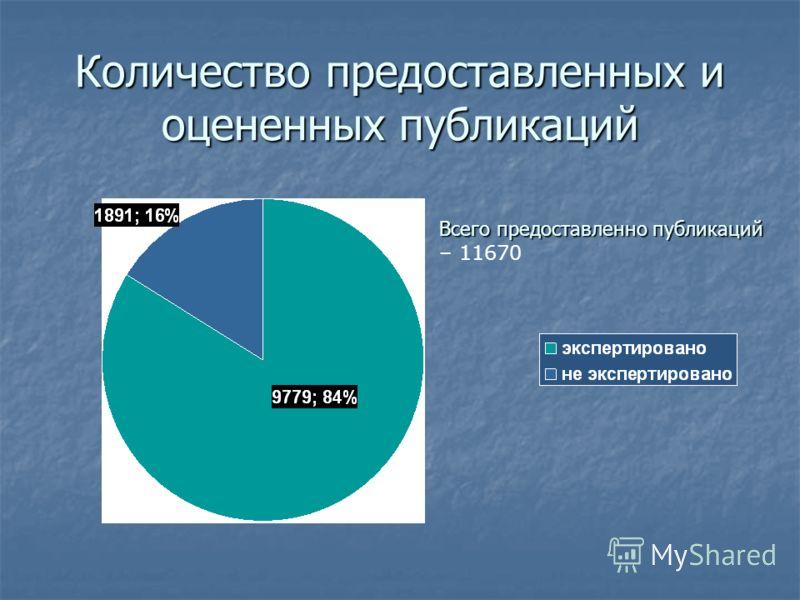 Количество предоставленных и оцененных публикаций Всегопредоставленно публикаций Всего предоставленно публикаций – 11670