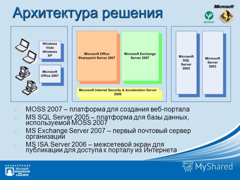 Архитектура решения MOSS 2007 – платформа для создания веб-портала MS SQL Server 2005 – платформа для базы данных, используемой MOSS 2007 MS Exchange Server 2007 – первый почтовый сервер организации MS ISA Server 2006 – межсетевой экран для публикаци