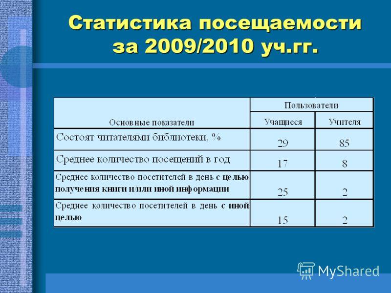 Статистика посещаемости за 2009/2010 уч.гг.