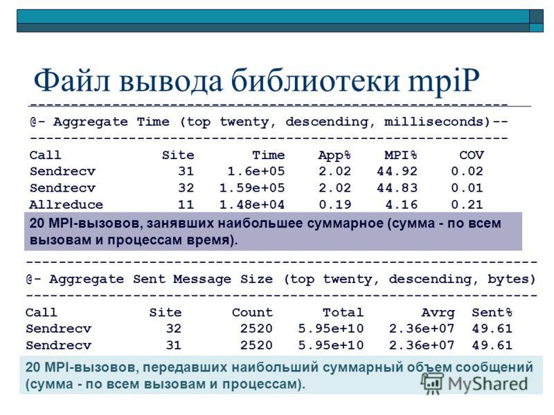Файл вывода библиотеки mpiP ---------------------------------------------------------- @- Aggregate Time (top twenty, descending, milliseconds)-- ---------------------------------------------------------- Call Site Time App% MPI% COV Sendrecv 31 1.6e