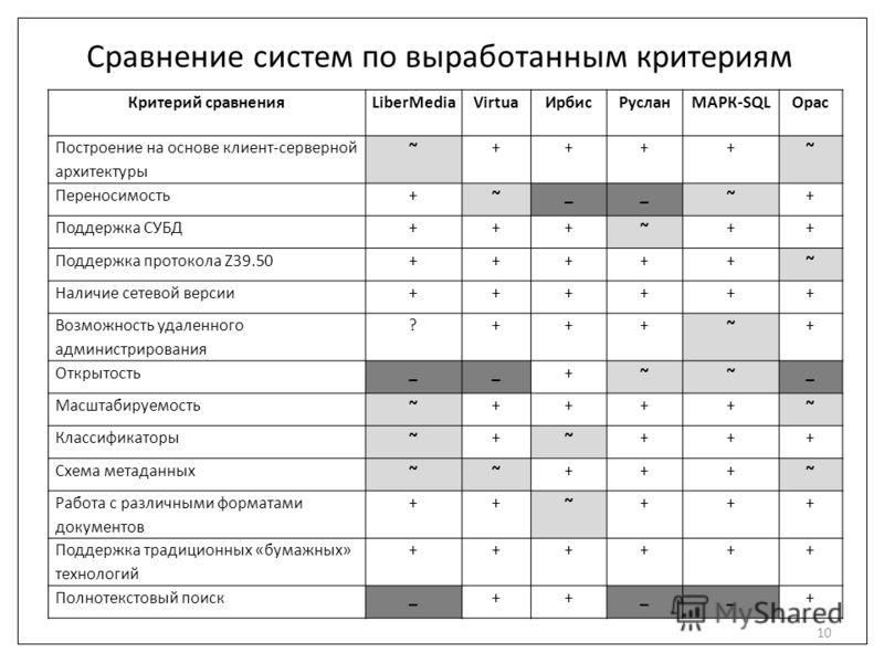 Сравнение систем по выработанным критериям Критерий сравненияLiberMediaVirtuaИрбисРусланМАРК-SQLOpac Построение на основе клиент-серверной архитектуры ~++++~ Переносимость+~__~+ Поддержка СУБД+++~++ Поддержка протокола Z39.50+++++~ Наличие сетевой ве