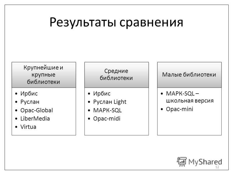 Результаты сравнения Крупнейшие и крупные библиотеки Ирбис Руслан Opac-Global LiberMedia Virtua Средние библиотеки Ирбис Руслан Light МАРК-SQL Opac-midi Малые библиотеки МАРК-SQL – школьная версия Opac-mini 12
