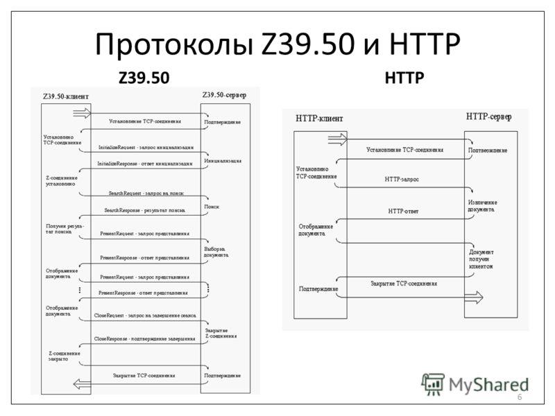 Протоколы Z39.50 и HTTP Z39.50HTTP 6