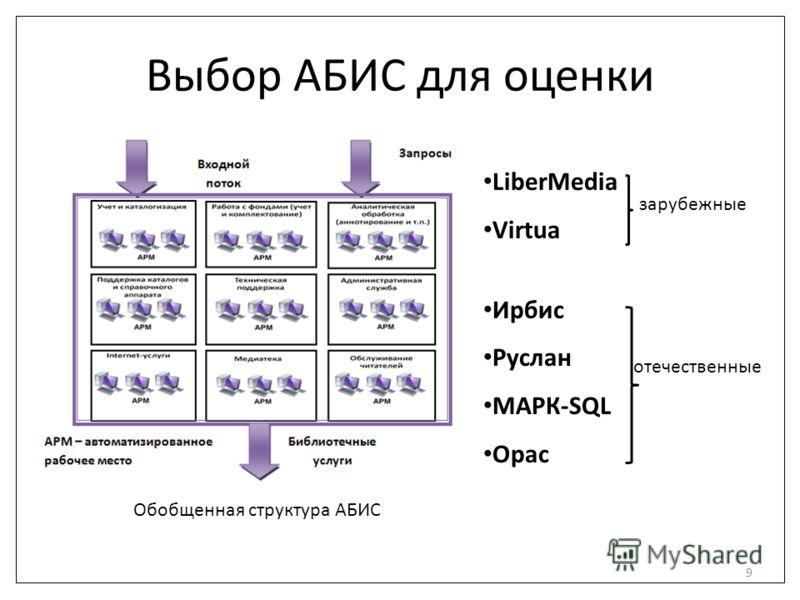 Выбор АБИС для оценки 9 LiberMedia Virtua Ирбис Руслан МАРК-SQL Opac Обобщенная структура АБИС зарубежные отечественные