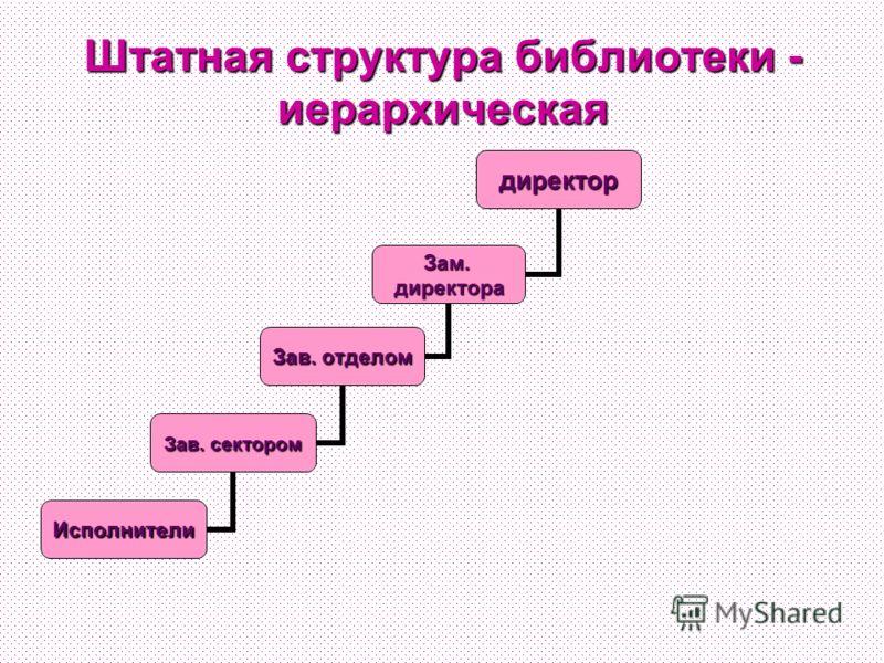 Штатная структура библиотеки - иерархическая директор Зам.директора Зав. отделом Зав. сектором Исполнители