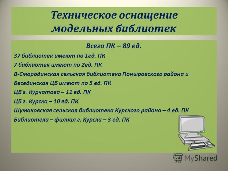 Техническое оснащение модельных библиотек Всего ПК – 89 ед. 37 библиотек имеют по 1ед. ПК 7 библиотек имеют по 2ед. ПК В-Смородинская сельская библиотека Поныровского района и Бесединская ЦБ имеют по 5 ед. ПК ЦБ г. Курчатова – 11 ед. ПК ЦБ г. Курска