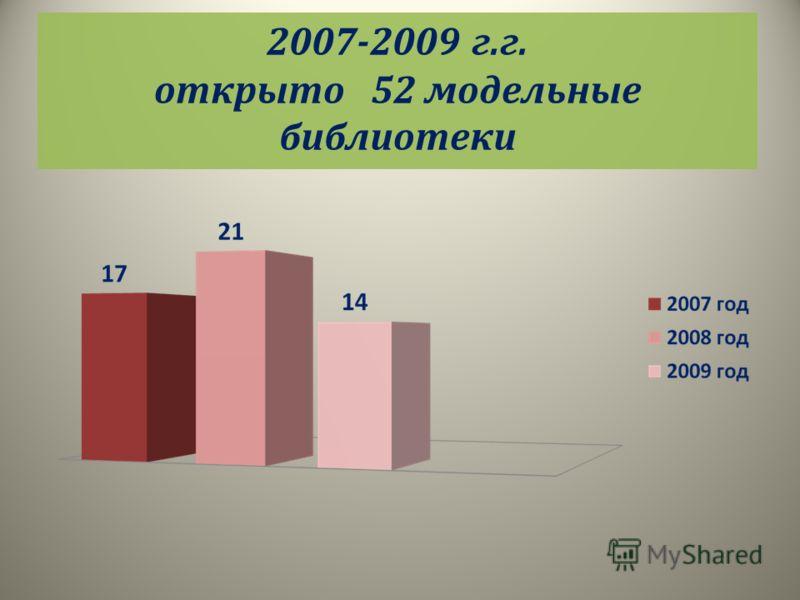 2007-2009 г.г. открыто 52 модельные библиотеки