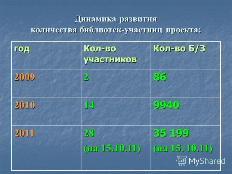 Динамика развития количества библиотек-участниц проекта: год Кол-во участников Кол-во Б/З 2009286 2010149940 201128 (на 15.10.11) 35 199 (на 15. 10.11)