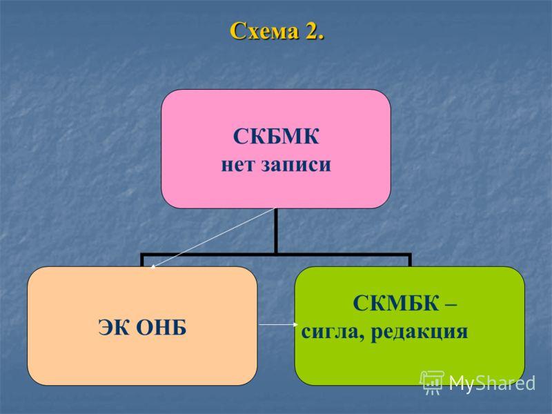 Схема 2. СКБМК нет записи ЭК ОНБ СКМБК – сигла, редакция