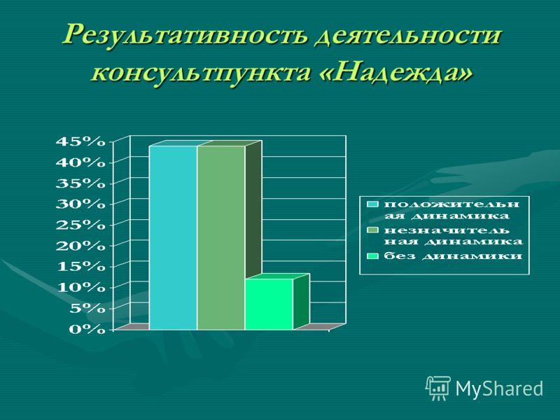 Результативность деятельности консультпункта «Надежда»