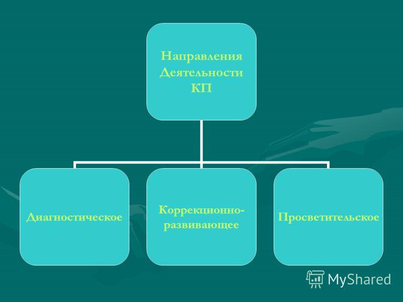 Направления Деятельности КП Диагностическое Коррекционно- развивающее Просветительское