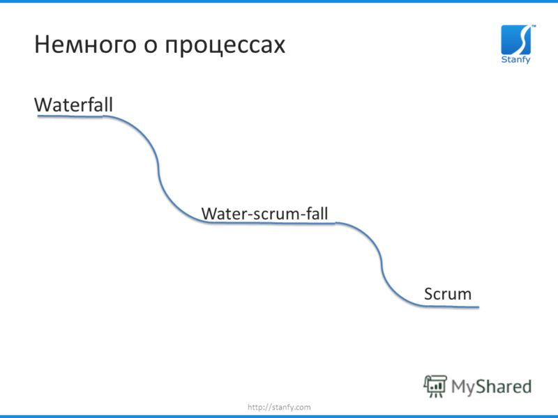 http://stanfy.com Немного о процессах Waterfall Water-scrum-fall Scrum