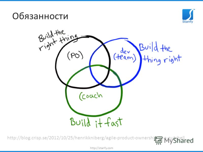 http://stanfy.com Обязанности http://blog.crisp.se/2012/10/25/henrikkniberg/agile-product-ownership-in-a-nutshell