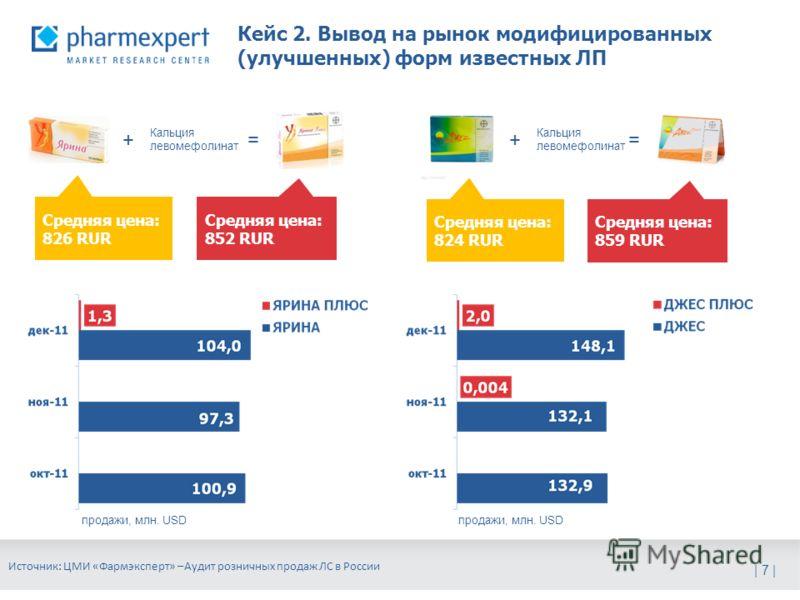 | 7 | Кейс 2. Вывод на рынок модифицированных (улучшенных) форм известных ЛП Источник: ЦМИ «Фармэксперт» –Аудит розничных продаж ЛС в России Кальция левомефолинат += += Средняя цена: 826 RUR Средняя цена: 852 RUR Средняя цена: 824 RUR Средняя цена: 8