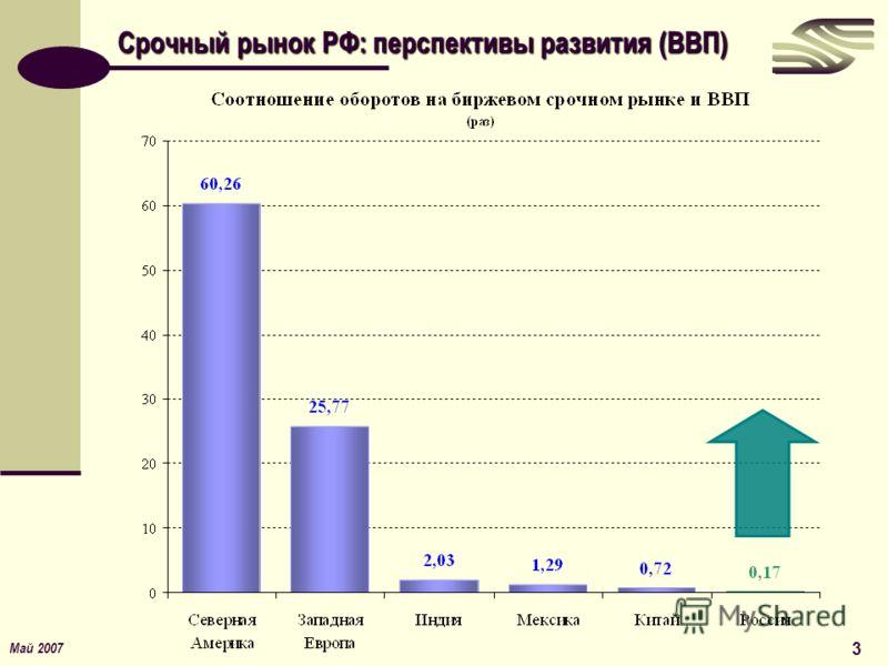 Май 2007 3 Срочный рынок РФ: перспективы развития (ВВП)