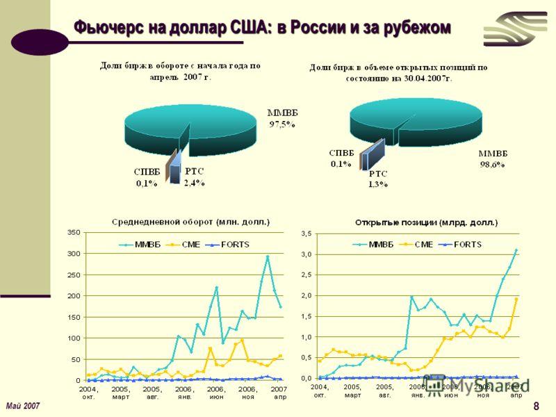 Май 2007 8 Фьючерс на доллар США: в России и за рубежом
