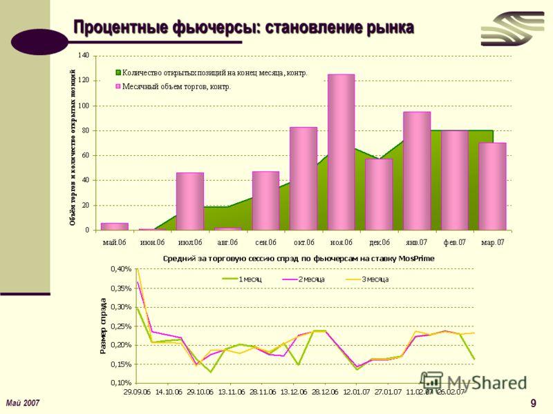 Май 2007 9 Процентные фьючерсы: становление рынка