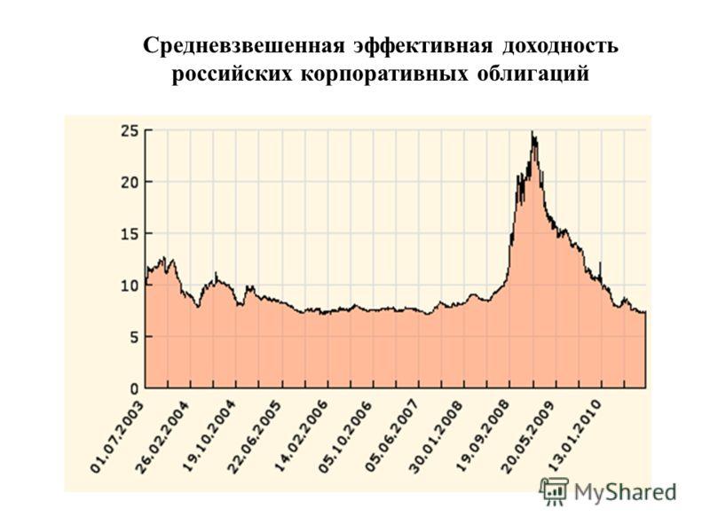 Средневзвешенная эффективная доходность российских корпоративных облигаций