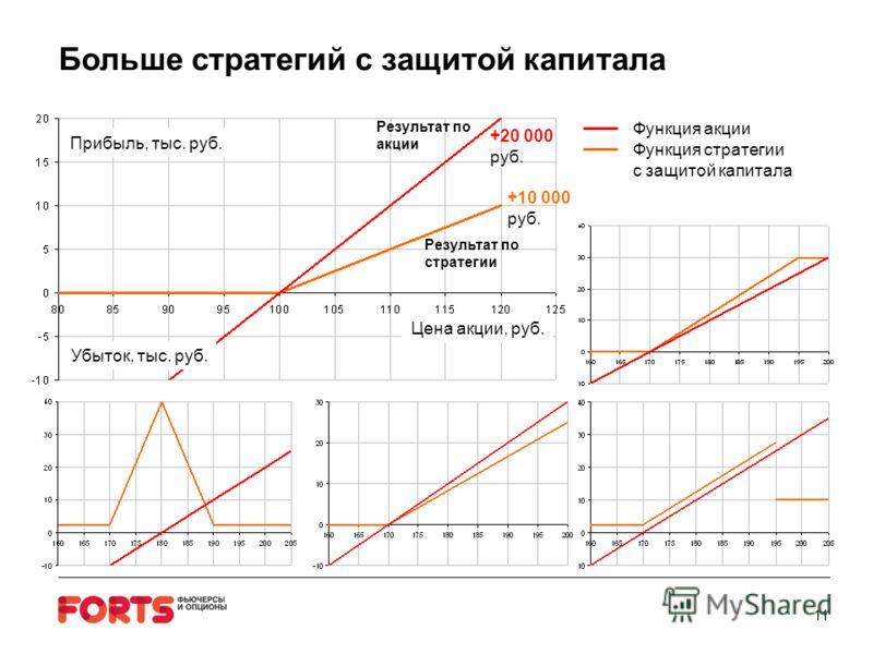 11 Больше стратегий с защитой капитала Цена акции, руб. Прибыль, тыс. руб. Убыток, тыс. руб. Функция акции Функция стратегии с защитой капитала +10 000 руб. Результат по стратегии +20 000 руб. Результат по акции
