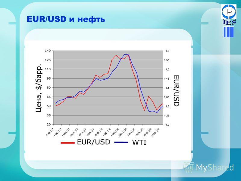 EUR/USD и нефть