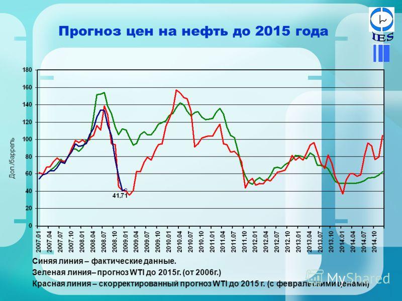Прогноз цен на нефть до 2015 года Синяя линия – фактические данные. Зеленая линия– прогноз WTI до 2015г. (от 2006г.) Красная линия – скорректированный прогноз WTI до 2015 г. (с февральскими ценами) Дол./баррель