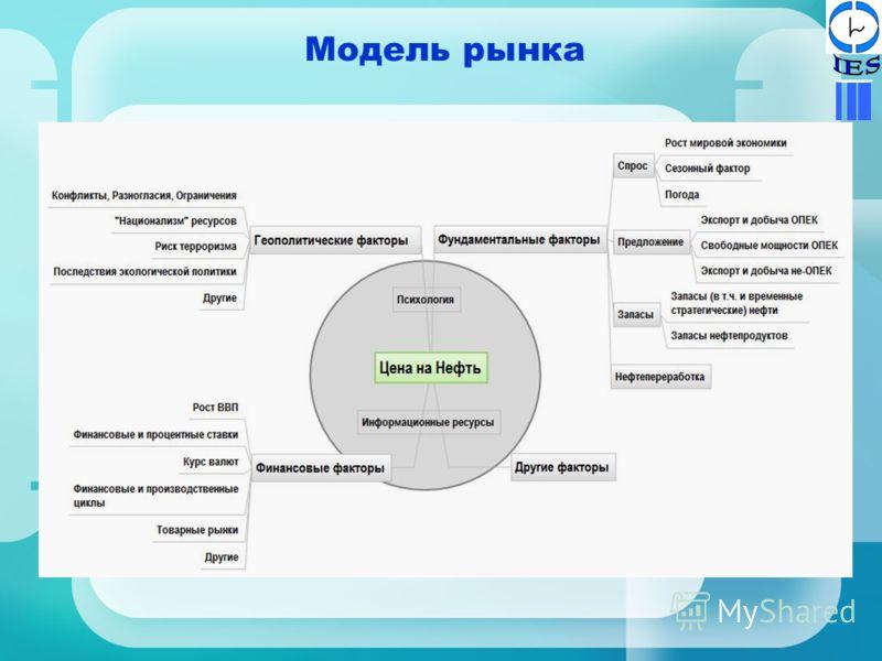 Модель рынка
