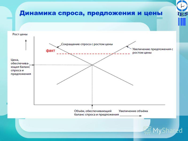 Динамика спроса, предложения и цены факт