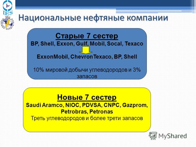 Национальные нефтяные компании Старые 7 сестер BP, Shell, Exxon, Gulf, Mobil, Socal, Texaco ExxonMobil, ChevronTexaco, BP, Shell 10% мировой добычи углеводородов и 3% запасов Новые 7 сестер Saudi Aramco, NIOC, PDVSA, CNPC, Gazprom, Petrobras, Petrona
