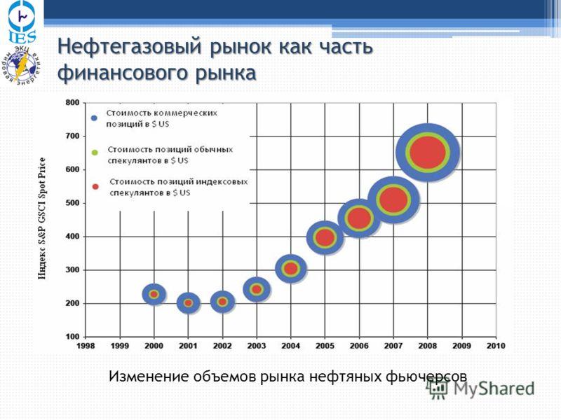 Изменение объемов рынка нефтяных фьючерсов Нефтегазовый рынок как часть финансового рынка