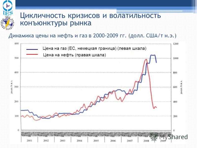 Цикличность кризисов и волатильность конъюнктуры рынка Динамика цены на нефть и газ в 2000-2009 гг. (долл. США/т н.э.) Цена на газ (ЕС, немецкая граница) (левая шкала) Цена на нефть (правая шкала)