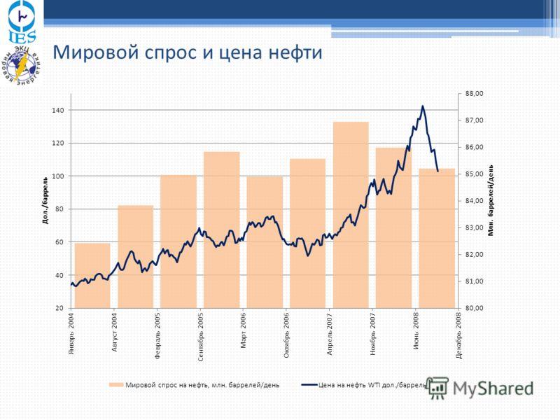 Мировой спрос и цена нефти