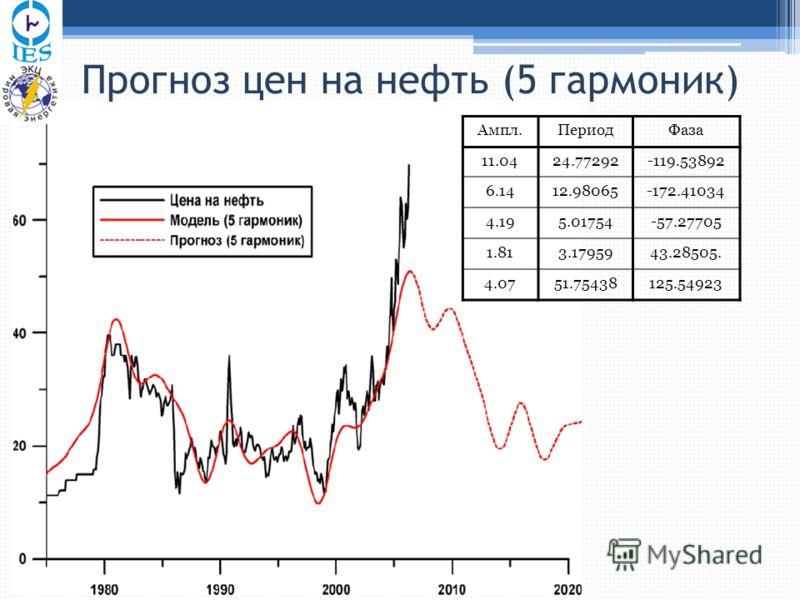 Прогноз цен на нефть (5 гармоник) Ампл.ПериодФаза 11.0424.77292-119.53892 6.1412.98065-172.41034 4.195.01754-57.27705 1.813.1795943.28505. 4.0751.75438125.54923