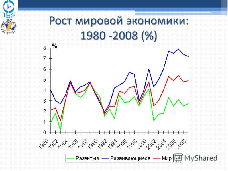 Рост мировой экономики: 1980 -2008 (%) %