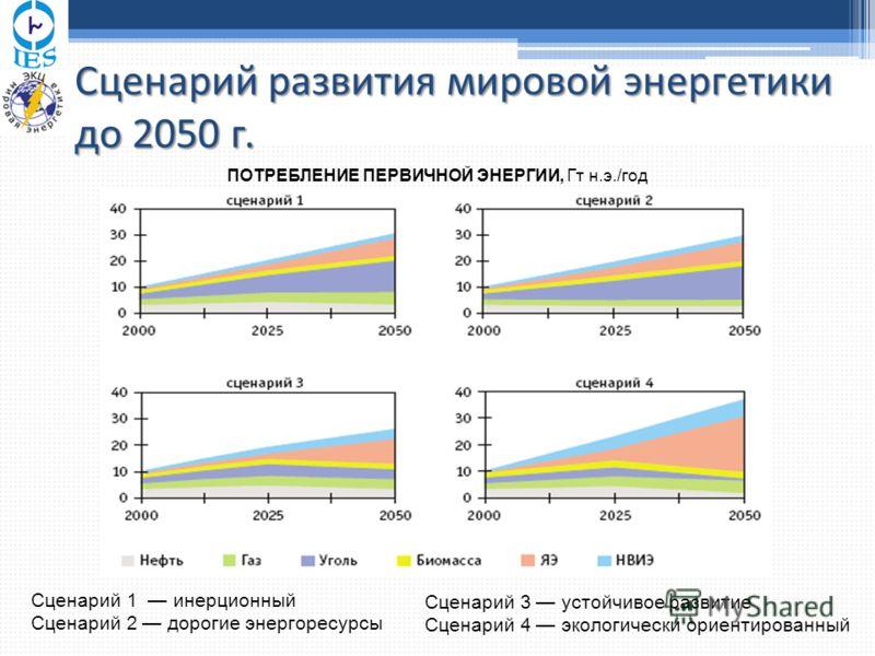 Сценарий развития мировой энергетики до 2050 г. ПОТРЕБЛЕНИЕ ПЕРВИЧНОЙ ЭНЕРГИИ, Гт н.э./год Сценарий 1 инерционный Сценарий 2 дорогие энергоресурсы Сценарий 3 устойчивое развитие Сценарий 4 экологически ориентированный