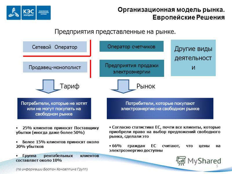 Организационная модель рынка. Европейские Решения Потребители, которые покупают электроэнергию на свободном рынке Потребители, которые не хотят или не могут покупать на свободном рынке Предприятия продажи электроэнергии ТарифРынок Продавец-монополист