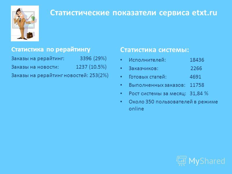 Статистические показатели сервиса etxt.ru Статистика по рерайтингу Заказы на рерайтинг: 3396 (29%) Заказы на новости: 1237 (10.5%) Заказы на рерайтинг новостей: 253(2%) Статистика системы: Исполнителей: 18436 Заказчиков: 2266 Готовых статей:4691 Выпо