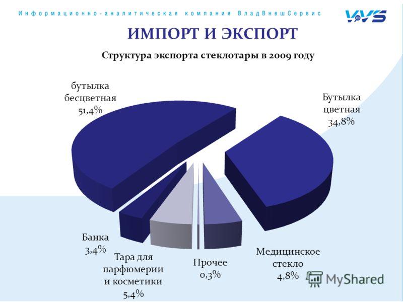 Структура экспорта стеклотары в 2009 году ИМПОРТ И ЭКСПОРТ