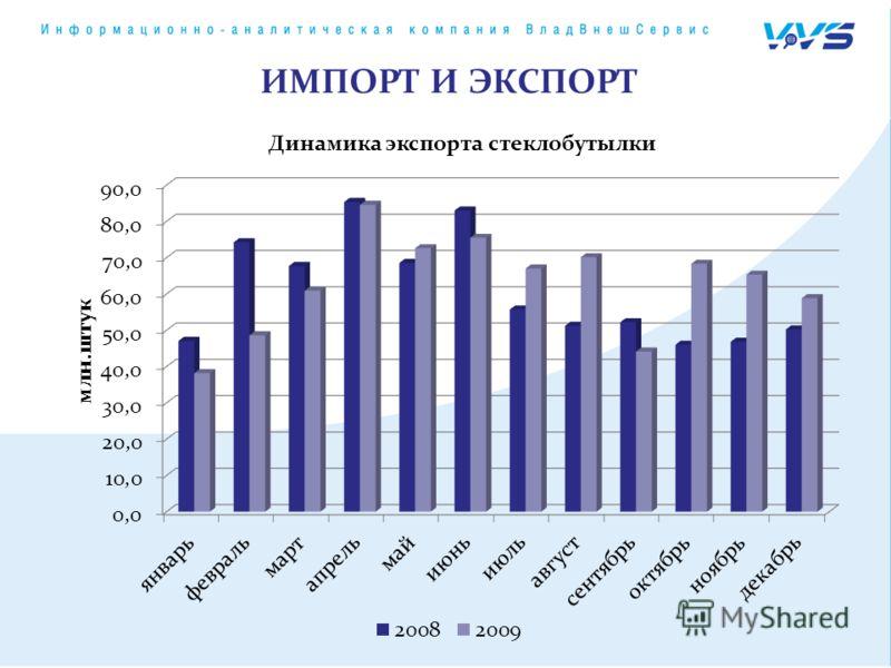 Динамика экспорта стеклобутылки ИМПОРТ И ЭКСПОРТ