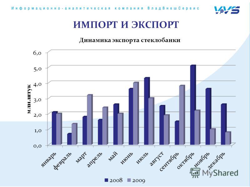 Динамика экспорта стеклобанки ИМПОРТ И ЭКСПОРТ