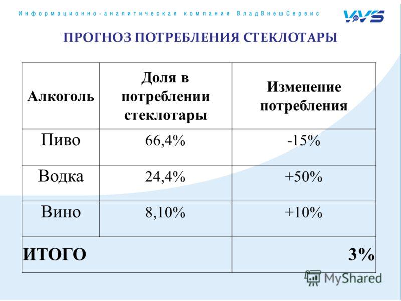 ПРОГНОЗ ПОТРЕБЛЕНИЯ СТЕКЛОТАРЫ Алкоголь Доля в потреблении стеклотары Изменение потребления Пиво 66,4%-15% Водка 24,4%+50% Вино 8,10%+10% ИТОГО3%3%