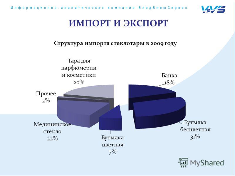 Структура импорта стеклотары в 2009 году ИМПОРТ И ЭКСПОРТ