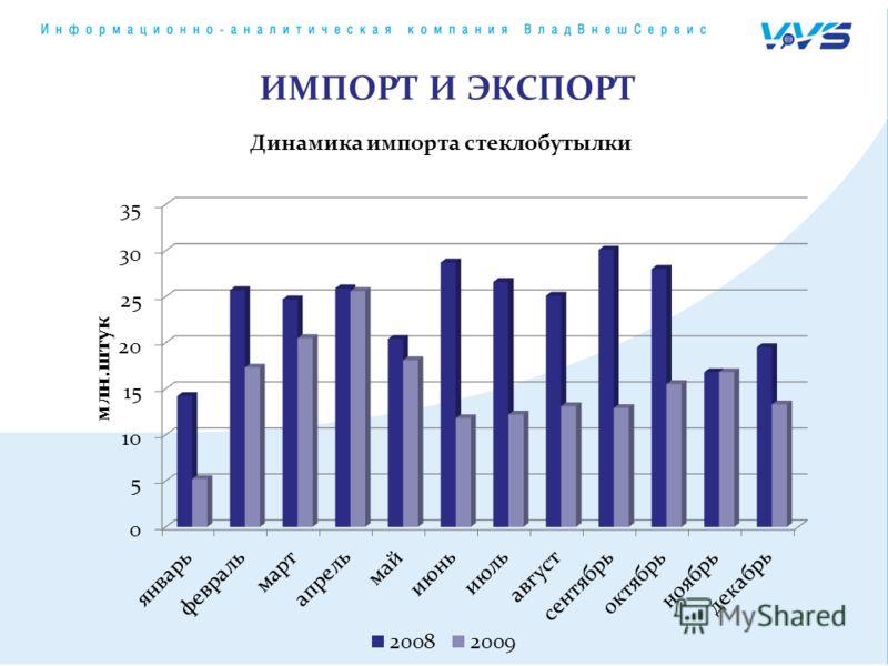 Динамика импорта стеклобутылки ИМПОРТ И ЭКСПОРТ