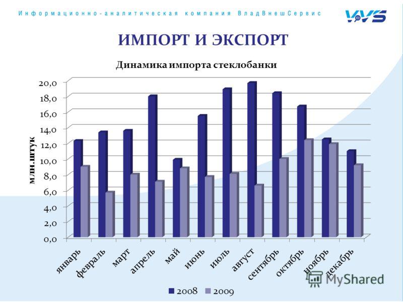 Динамика импорта стеклобанки ИМПОРТ И ЭКСПОРТ
