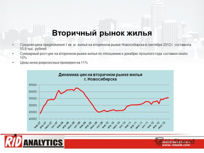 Вторичный рынок жилья Средняя цена предложения 1 кв. м. жилья на вторичном рынке Новосибирска в сентябре 2012 г. составила 55,8 тыс. рублей. Суммарный рост цен на вторичном рынке жилья по отношению к декабрю прошлого года составил около 10% Цены ниже