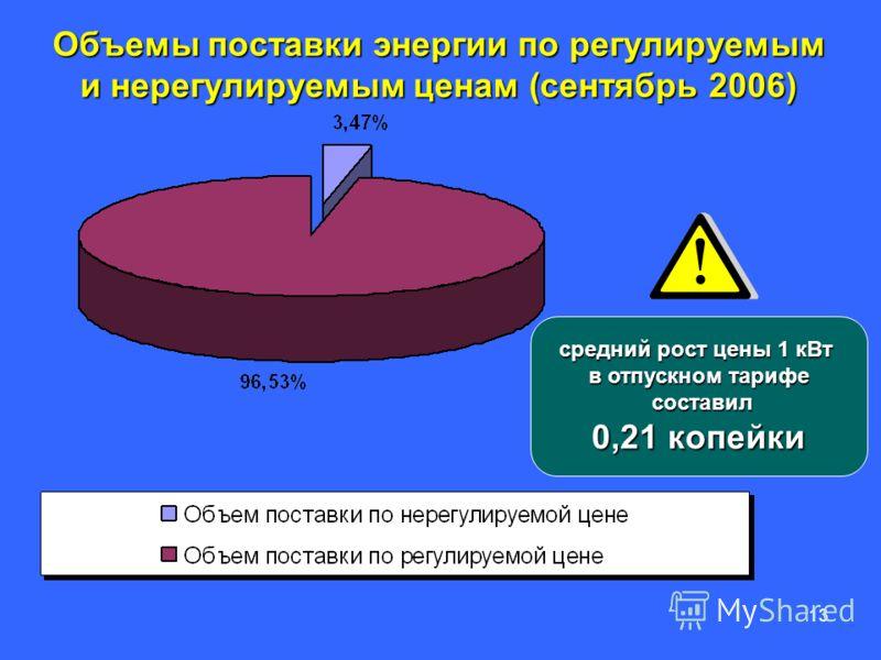 13 Объемы поставки энергии по регулируемым и нерегулируемым ценам (сентябрь 2006) средний рост цены 1 кВт в отпускном тарифе составил составил 0,21 копейки
