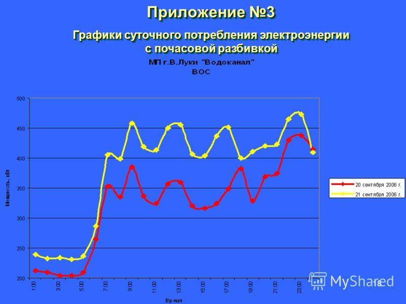 18 Приложение 3 Графики суточного потребления электроэнергии с почасовой разбивкой Приложение 3 Графики суточного потребления электроэнергии с почасовой разбивкой